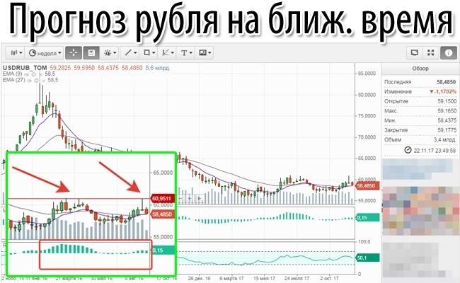 Прогнозы по доллару oanda forum forex