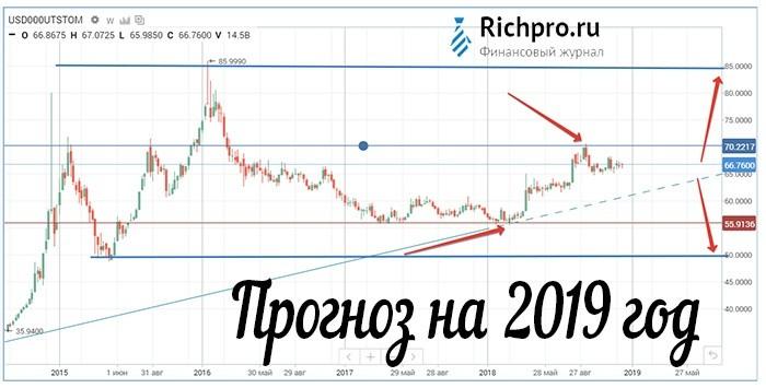Что будет с рублём в ближайшее время - что делать с рублями в этом году