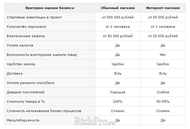 Таблица сравнения интернет магазина с обычным