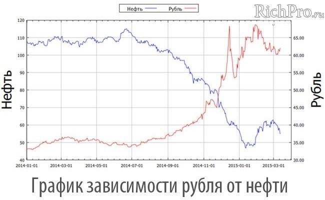 Зависимость стоимости рубля от стоимости нефти