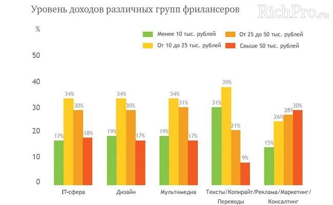 Уровень доходов различных групп фрилансеров - график