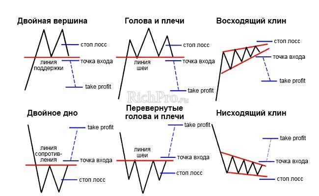 графические системы и фигуры в бинарных опционах