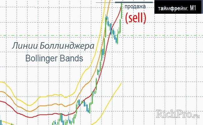 Форекс стратегия на Bollinger Bands (линии Боллинджера)