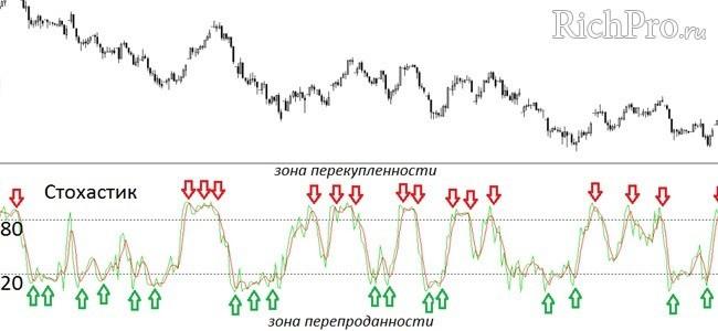 Индикатор Стохастик - Stochastic Oscillator