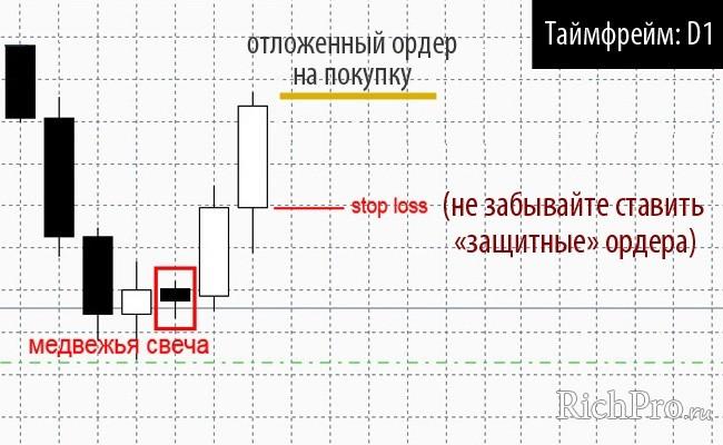 Стратегия форекс «Соковыжималка»