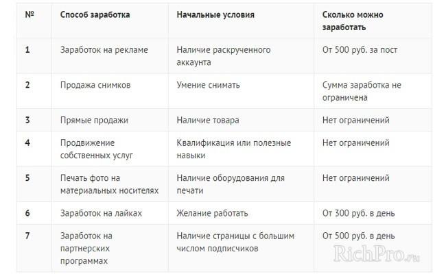 таблица способов заработка в Инстаграме