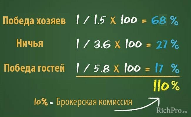Расчет вероятности в ставках