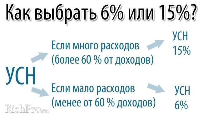 Схема определения вида упрощенной системой налогообложения ИП