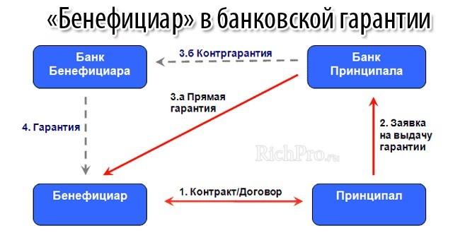 принципал и бенефициар - участие в банковской гарантии