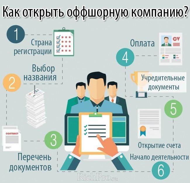 регистрация оффшора на Кипре, Гонконге, Сейшелах, Белизе