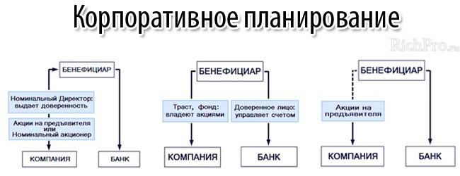 схемы оформления собственности бенефициарных владельцев