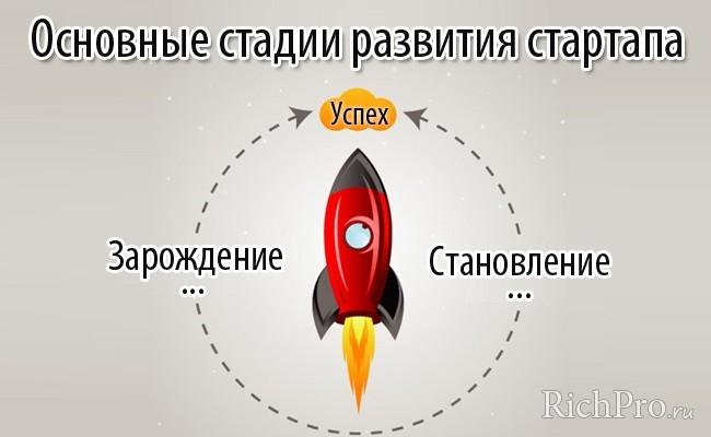 стадии развития Startup проектов