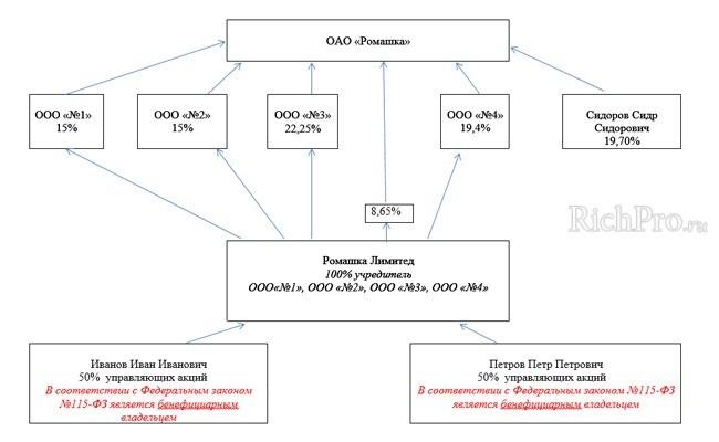 сведения о бенефициарном владельцев целях фз 115 образец бланка