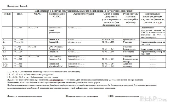 Образец Заполнения Список Бенефициаров - фото 2