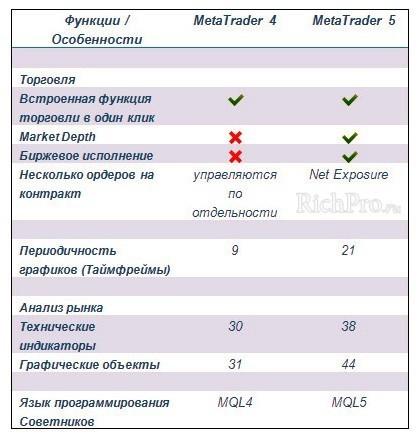 Таблица сравнения Форекс платформ для торговли на бирже