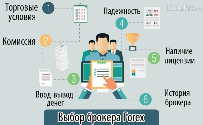 Выбор брокера Форекс - параметры
