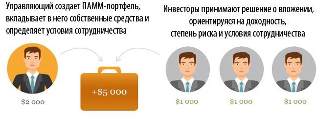 Схема работы ПАММ-портфеля - рис. 1