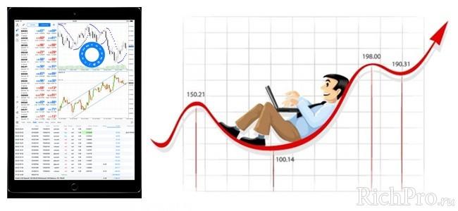 Игра на бирже в Интернете - особенности