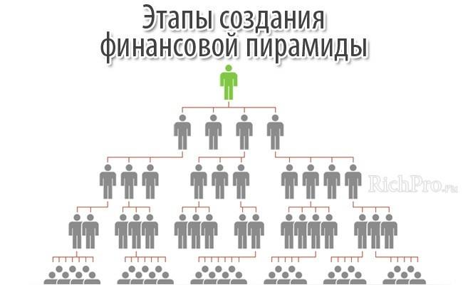 принцип работы классических финансовых пирамид