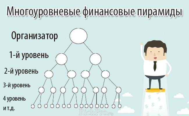 многоуровневые финансовые пирамиды