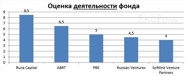 Оценка деятельности венчурного фонда в России