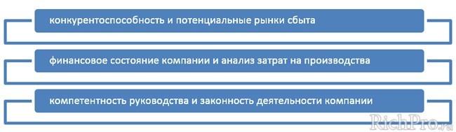 """Параметры проверки """"новой"""" бизнес-идеи"""