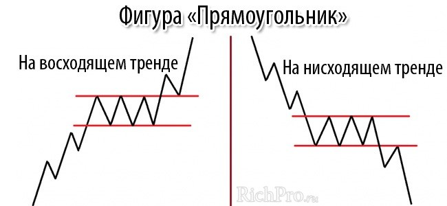 Прямоугольник (фигура продолжения тренда) - рисунок 2