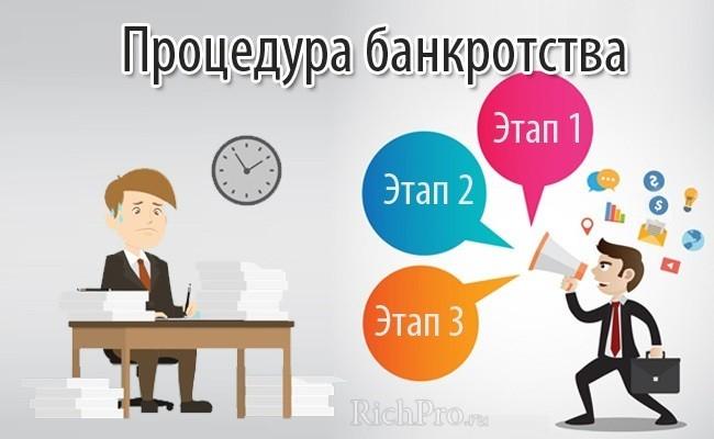 этапы, стадии процедуры банкротства