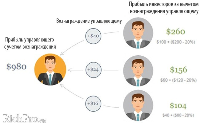 Схема работы PAMM-счета - рис. 3 (прибыль инвесторов и вознаграждение управляющему)