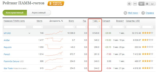 Рейтинг ПАММ-счетов Alpari - скриншот