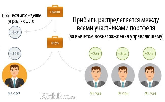Схема работы ПАММ-портфелей - рис. 2 (вознаграждение управляющего и прибыль инвесторов)