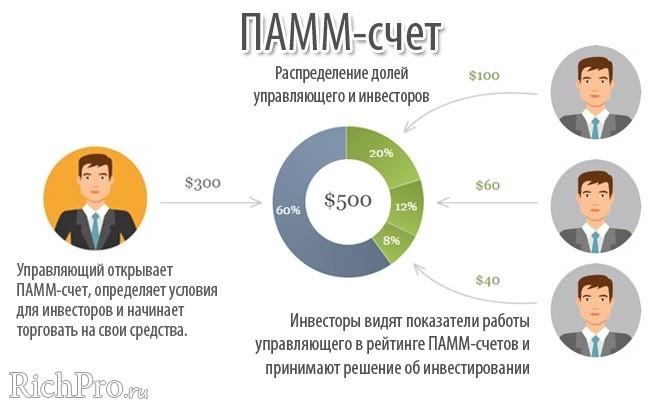 Схема работы ПАММ-счета - рис. 1