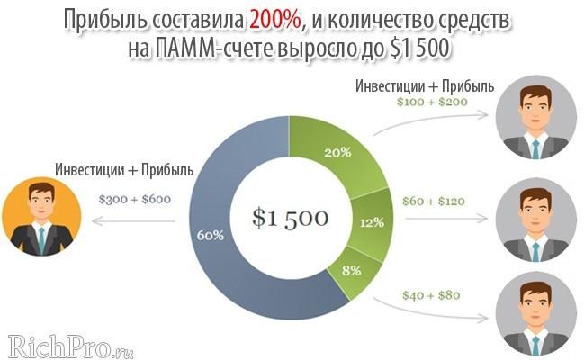 Схема работы ПАММ-счета - рис. 2 (инвестиции + прибыль)