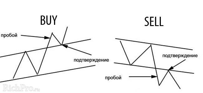 Торговля по тренду - пример