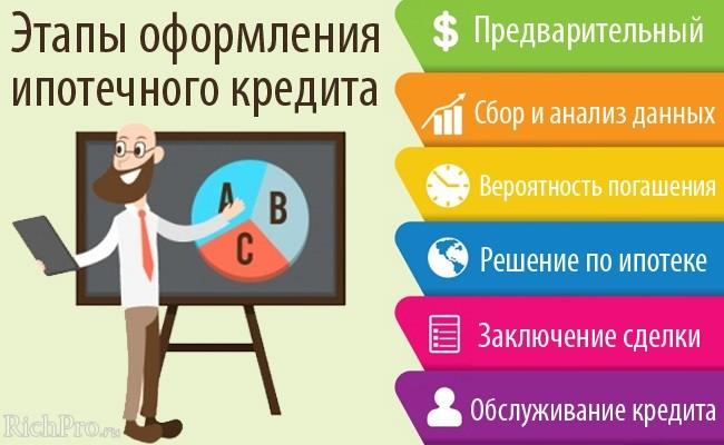 Получение ипотечного кредита - 7 этапов оформления