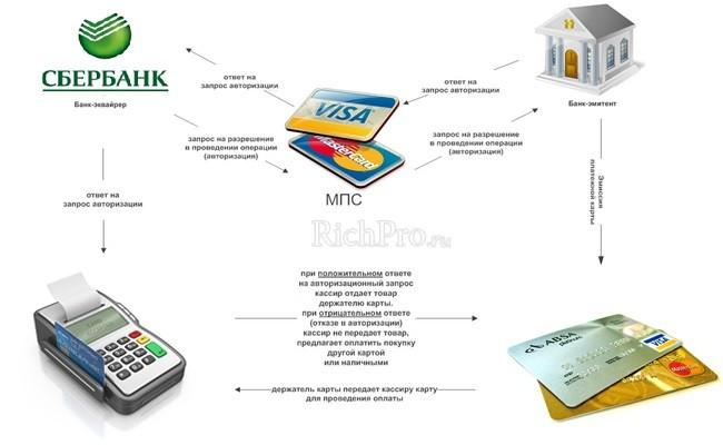 как работает торговый эквайринг - схема