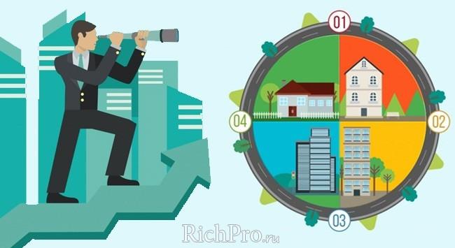Виды ипотеки и ипотечного кредитования - классификация