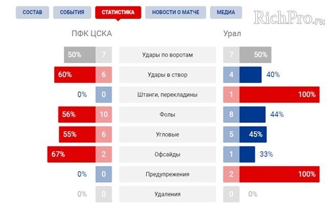 Сбор и анализ информации прошлых матчей команд ЦСКА-УРАЛ