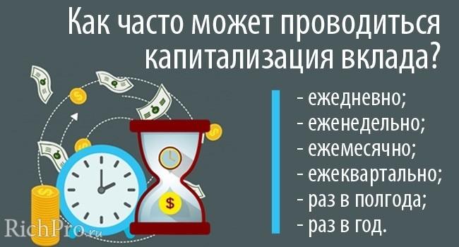 Частота капитализации процентов на счете по вкладу