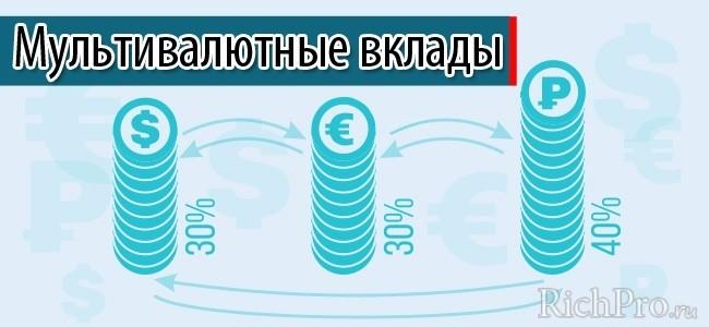 Мультивалютные вклады в долларах + рублях + евро