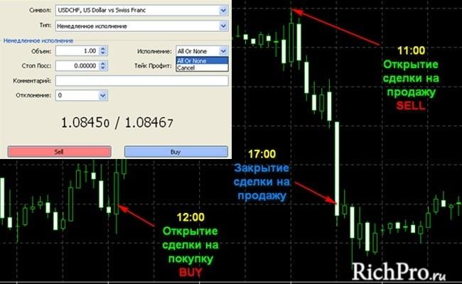 6-й этап - Открытие торговой позиции