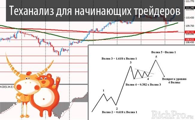 Итоги торгов на бирже сегодня ictv 1