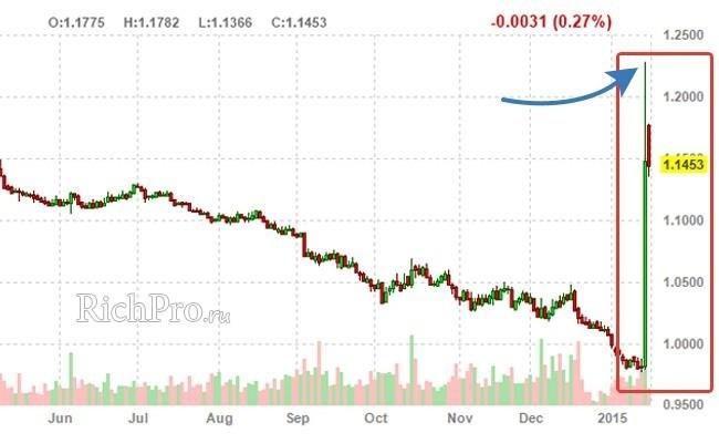 Скачок курса швейцарского франка