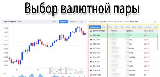 Выбор валютной пары для биткоин трейдинга