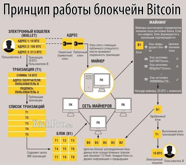 Как работает майнинг криптовалюты (создаются транзакции и блоки) на примере блокчейна Биткоин