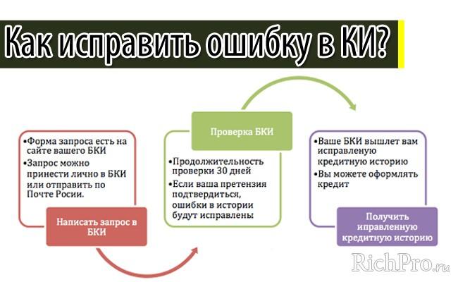 кредит наличными в русфинанс банке онлайн заявка