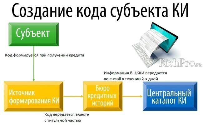 Формирование кода субъекта КИ - схема