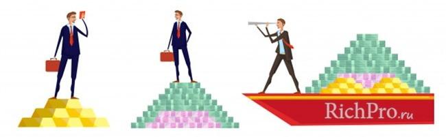 Признаки по которым выявляются финансовые пирамиды