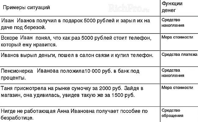 Функции денег и примеры