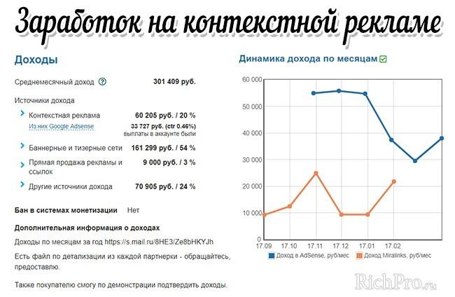 Пример сайта, который зарабатывает на контекстной рекламе Яндекса и Гугла